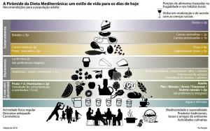 Dieta do mediterrâneo traz benefícios para idosos